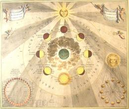"天体地図、または宇宙の調和""から月の満ち欠け Andreas Cellarius  Phases of the Moon, from ""The Celestial Atlas, or the Harmony of the Universe"""